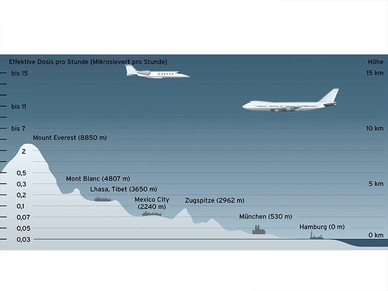 έκθεση πληρωμάτων αεροσκαφών στην κοσμική ακτινοβολία