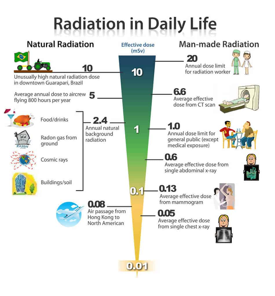 πηγές ακτινοβολίας στην καθημερινή zωή