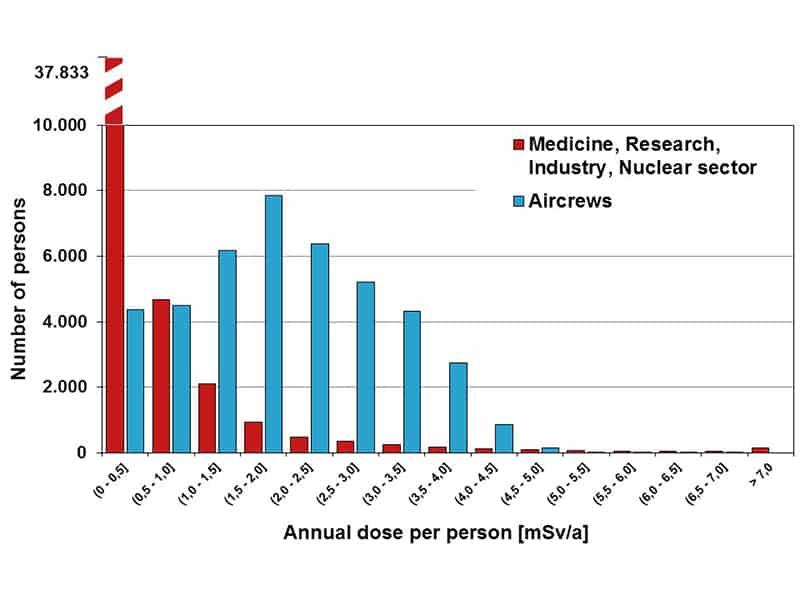 Σύγκριση έκθεσης στην ακτινοβολία των πληρωμάτων αεροσκαφών