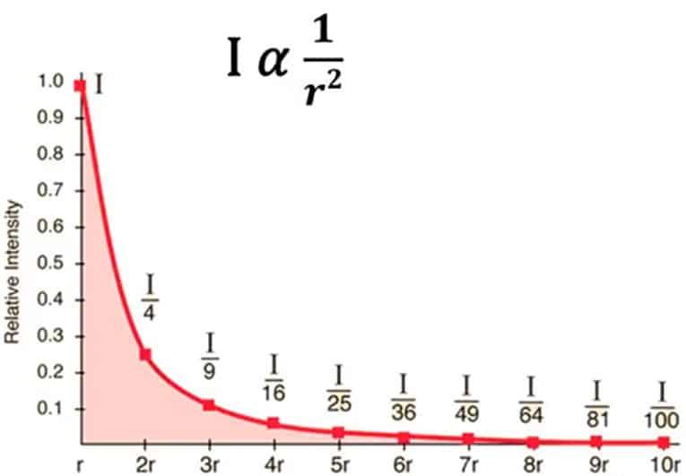 Ο νόμος του αντίστροφου τετραγώνου στην Ακτινοβολία