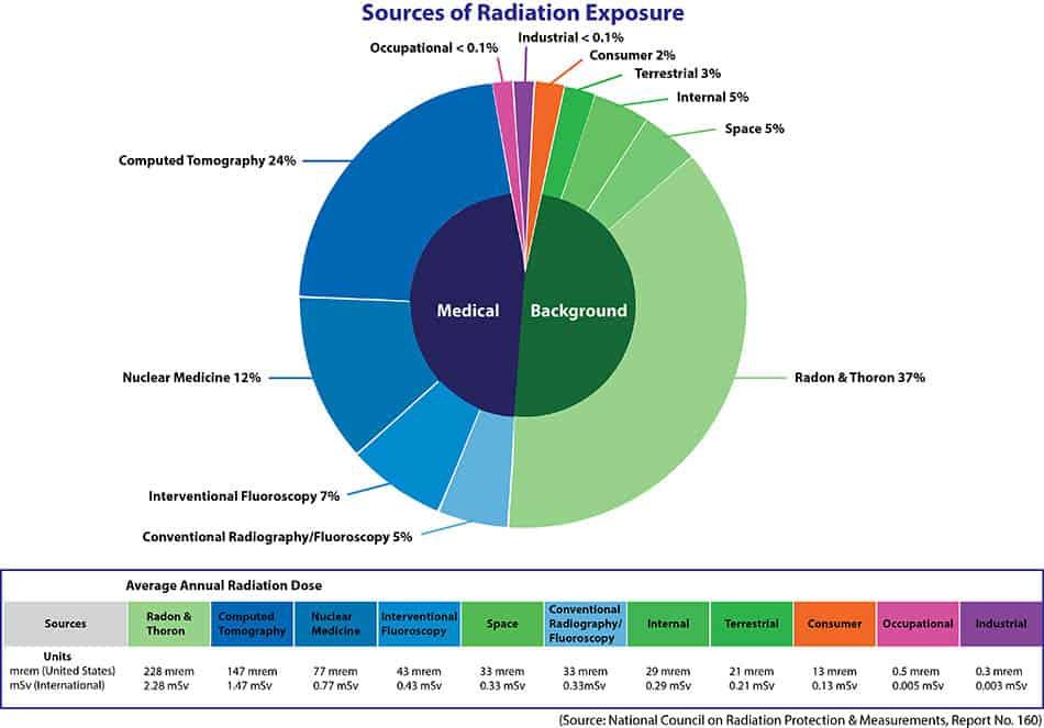 Μέση ετήσια δόση ακτινοβολιών