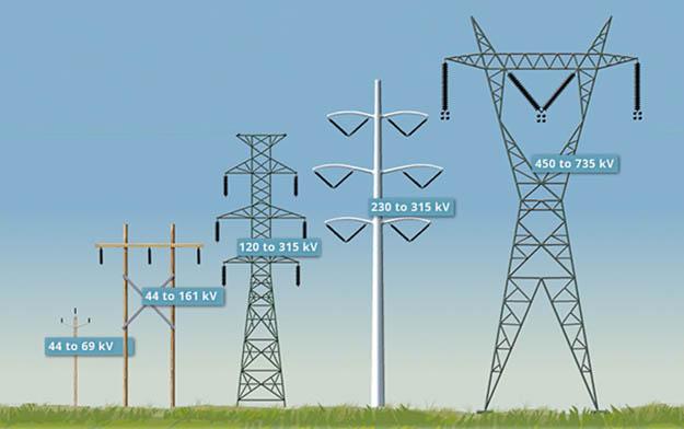 ακτινοβολίες δικτύων μεταφοράς ηλεκτρισμού