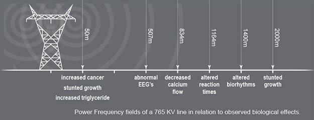 αποστάσεις ασφάλειας από ακτινοβολίες