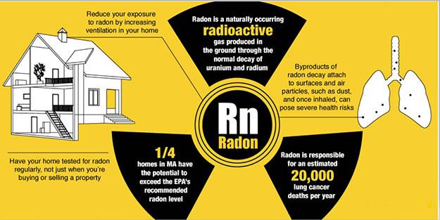 ραδόνιο ραδιενεργός ακτινοβολία - radon gas