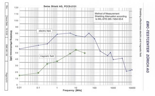 swiss shield - υλικά προστασίας από ακτινοβολίες