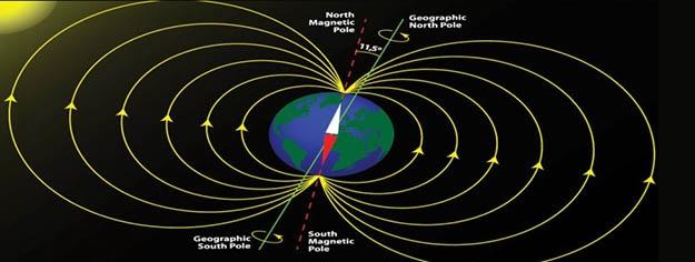 Γεωμαγνητικά Πεδία