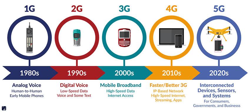 Η εξέληξη των δικτύων κινητής τηλεφωνίας 2g 3g 4g 5g