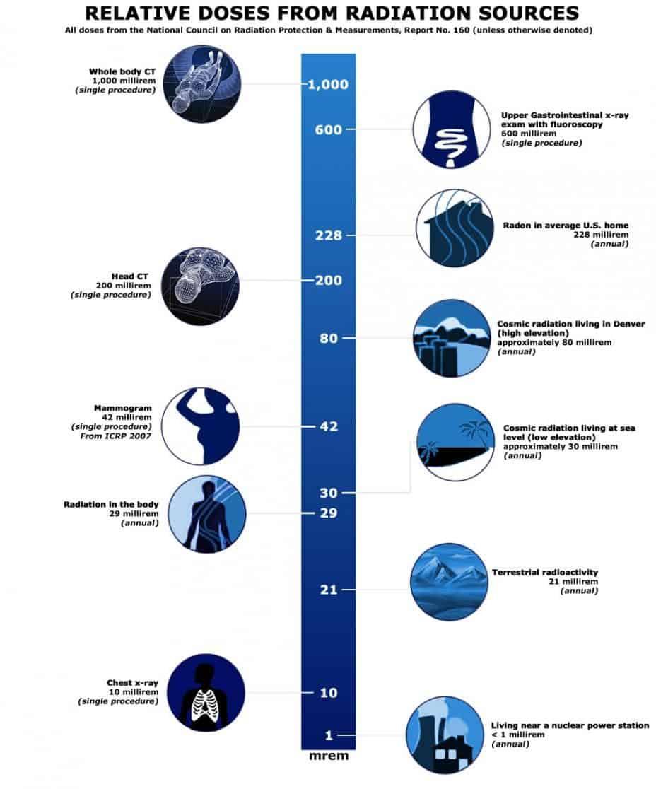 σύγκριση σχετικής ακτινοβολίας από διάφορες κοινές πηγές ακτινοβολίας